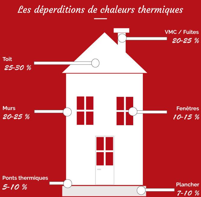 Nos poseurs d'isolation intervenant aux alentours de Nogent le Rotrou en Eure et Loir entre Chatres (28) et Le Mans (Sarthe -72) vous conseille d'isoler thermiquement par l'intérieur vos combles perdus ou non aménageables afin de réduire la déperdition de chaleur par les combles de votre toiture et les ponts thermiques qui causent ensemble une perte thermique comprise entre 30-40% selon l'ADEME