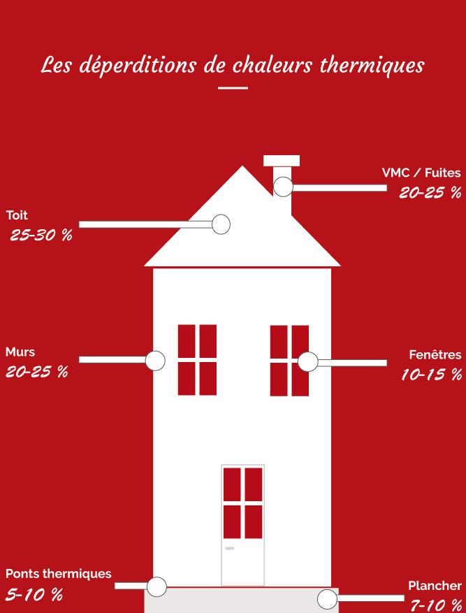 Nos poseurs d'isolation intervenant aux alentours de Mamers en Sarthe entre Nogent le Rotrou (Eure et Loir et Alençon (orne) vous conseille d'isoler thermiquement par l'extérieur de votre maison afin de réduire la déperdition de chaleur par les murs et les ponts thermiques qui causent ensemble à une perte d'énergie comprise entre 25-35% selon l'ADEME